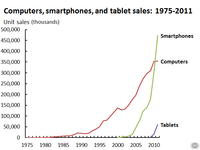 pc phone tablet 1975-2011